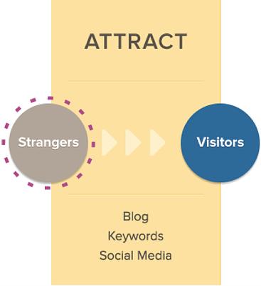 Attract stage of Inbound Marketing