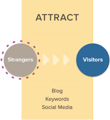 Attract stage of Inbound Marketing