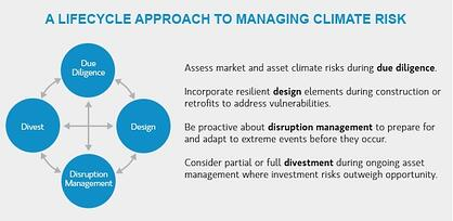 Lifecycle Approach to Managing Climate Risk: Source Morgan Stanley